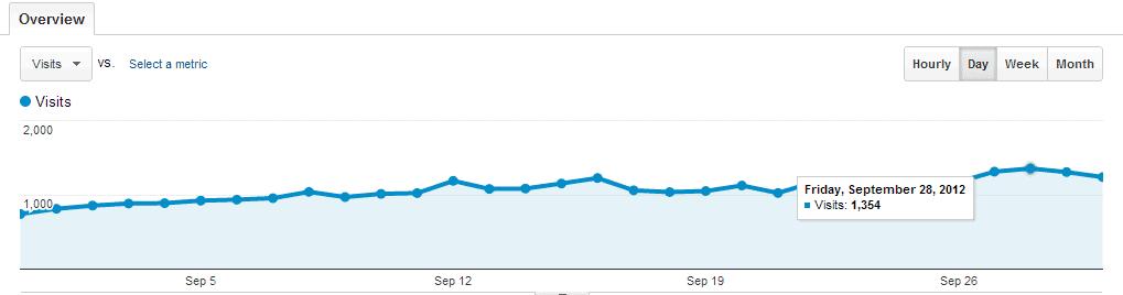 Traffic stats of geekdashboard