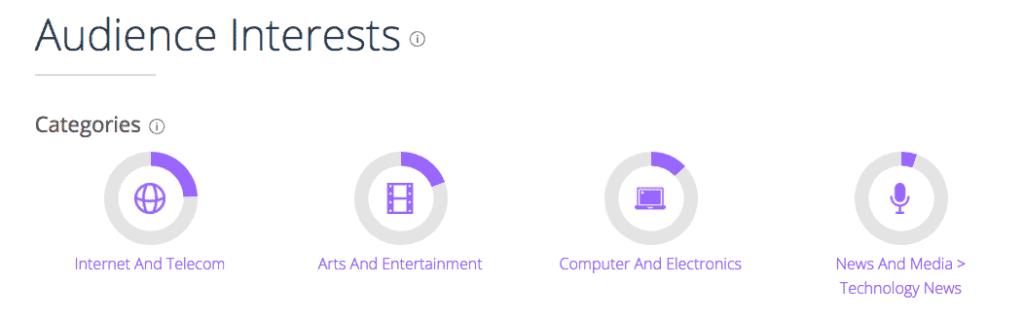 Geek Dashboard Audience Interest