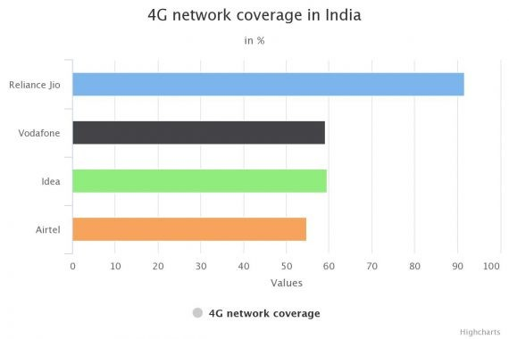 Bharathi Airtel 4G Network Coverage
