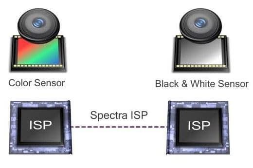 Chromatic Variations in dual camera technology