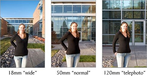 Difference between wide angle and telephoto lens