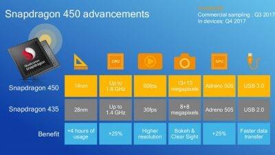 Snapdragon 450 processor