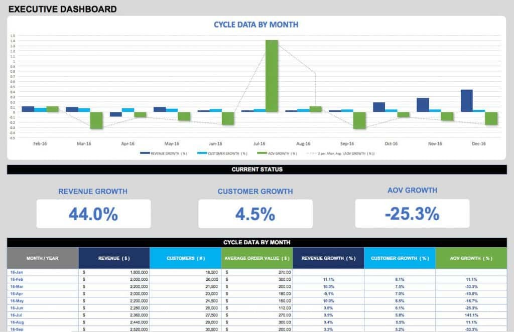 Executive Dashboard KPI Template