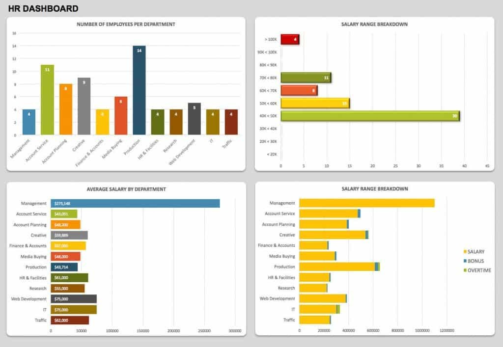 HR dashboard Excel template