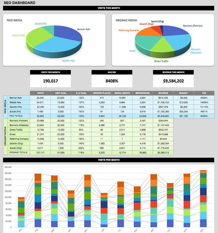 SEO KPI dashboard template