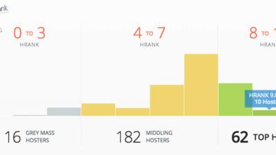 HRANK Graph