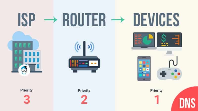 How DNS Priority Works