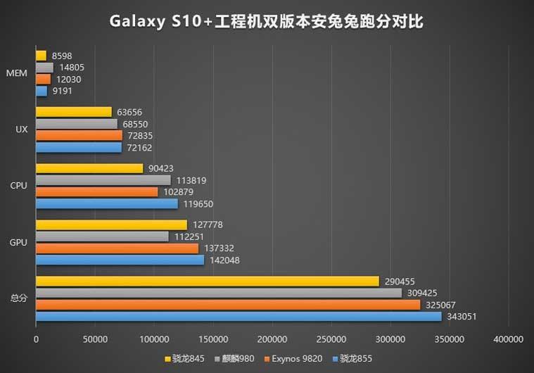 Galaxy S10+ Antutu Benchmark scores