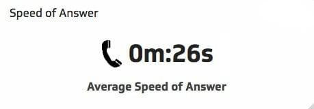 average response time kpi