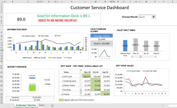 call support summary kpi dashboard