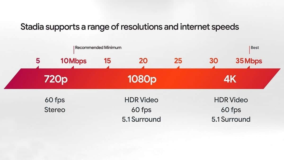Google Stadia Recommended Speeds
