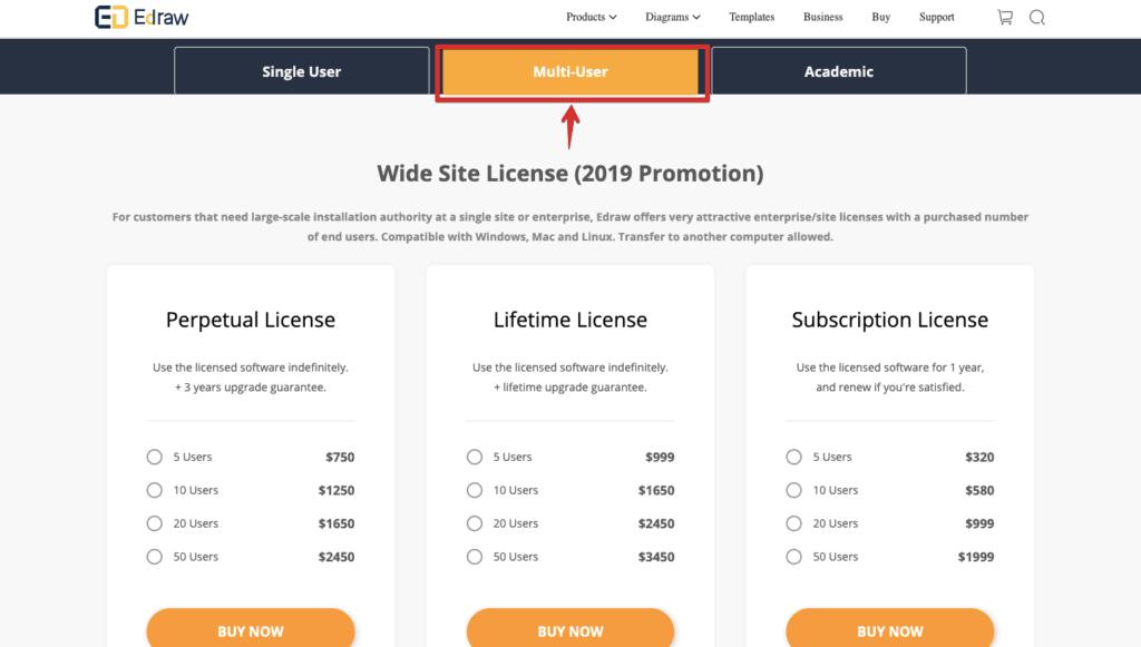 Multi-user Edraw Max License