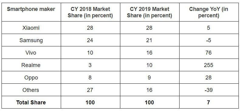 India Smartphone Market Share in 2019