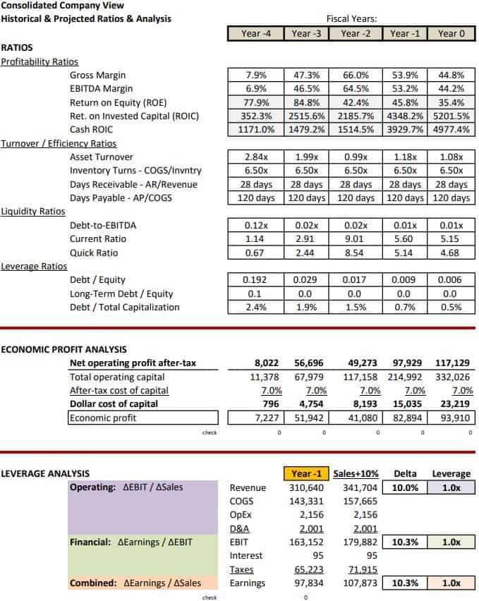 Manufacturer Business Model KPI Template
