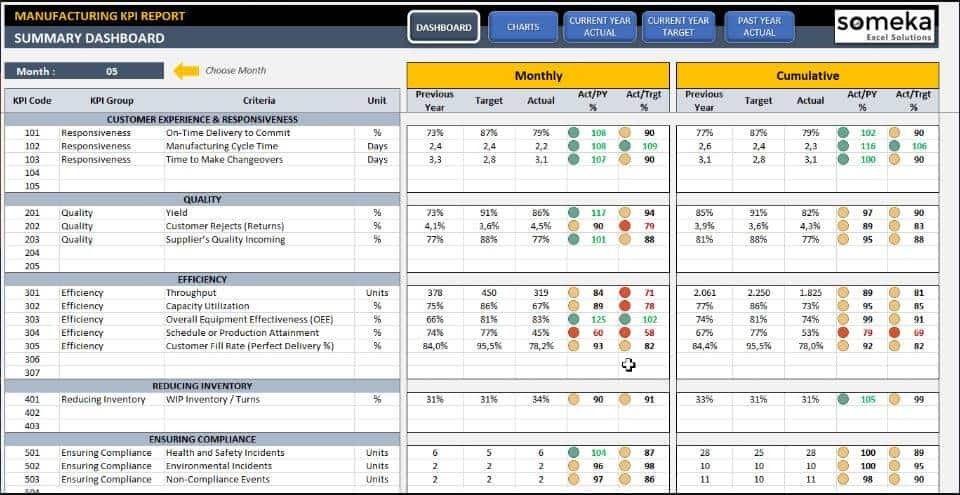 Manufacturing KPI Dashboard Excel Template