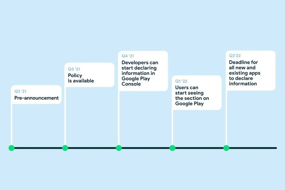 Google Play Store Privacy Labels Timeline