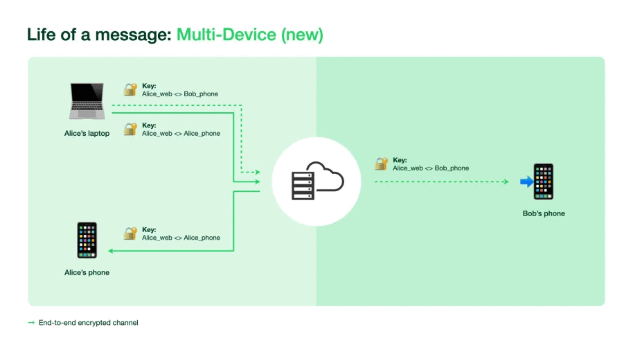 WhatsApp Multi Device Architecture