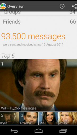 Check WhatsApp sent message stats