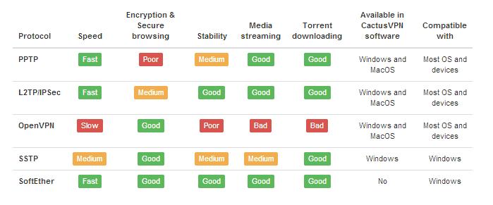 cactusVPN protocol chart
