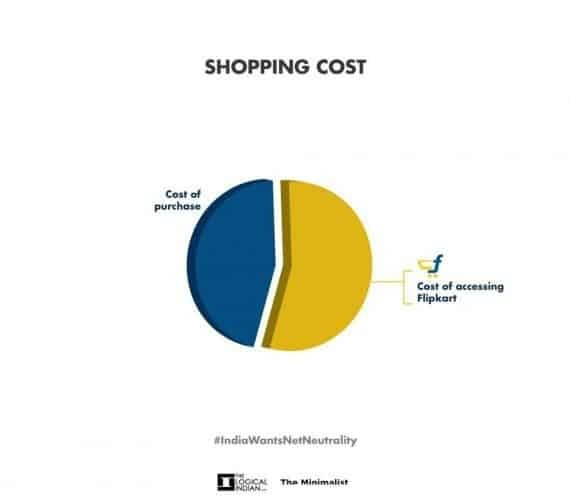 shopping cost
